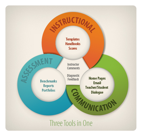 The Criterion Service is three tools in one, assisting teachers and administrators with instruction, assessment, and communication.