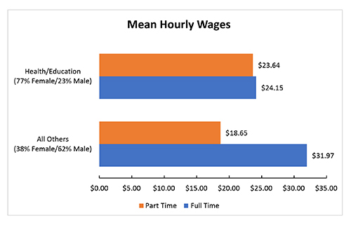 This graph compares mean hourly wages. Part timers in health/education earn $23.65 an hour, while full timers earn $24.15. Part timers in all other professions earn $18.65 an hour, compared to $31.97 for full timers. Workers in health/education professions are 77% female and 23 percent male. Those in all other professions are 38 percent female and 62 percent male.