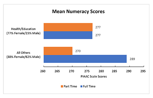 This graph compares mean numeracy scores on the PIAAC scale. Both part- and full-time workers in health/education had mean scores of 277, but part-time workers in all other professions had scores of 270 compared to 289 for full-time workers.