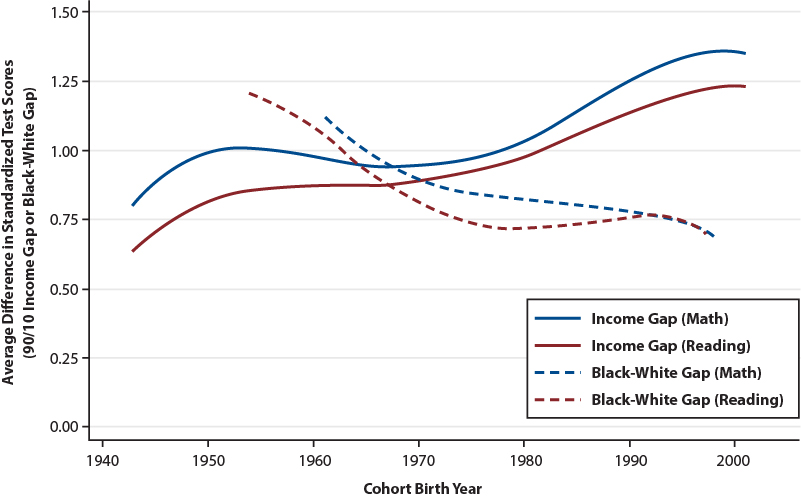 Line graph showing trends in achievement gaps by race and income from 1943 to 2001.