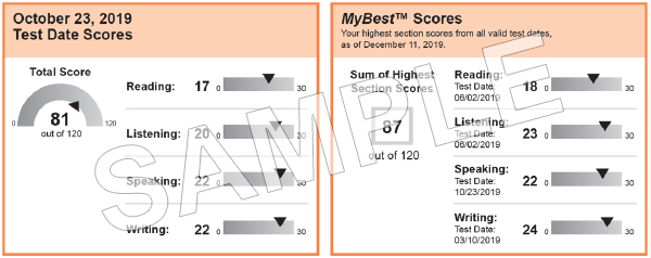 This image shows a single student test score where scores for reading, listening, speaking, writing and a total score are shown on the left, and the right image is showing the test takers MyBest score for each section from all of their valid TOEFL scores in the last 2 years.