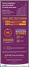 GRE Infographic