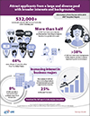 GRE Business School Infographic