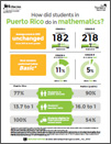 Graphic from The Nation's Report Card: Mathematics in Puerto Rico 2013.
